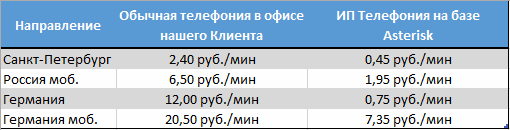 ИП-телефония - сравнение цен