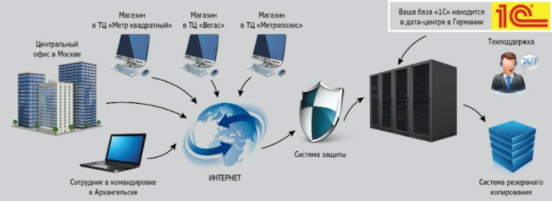 Выделенный 1С сервер в Германии